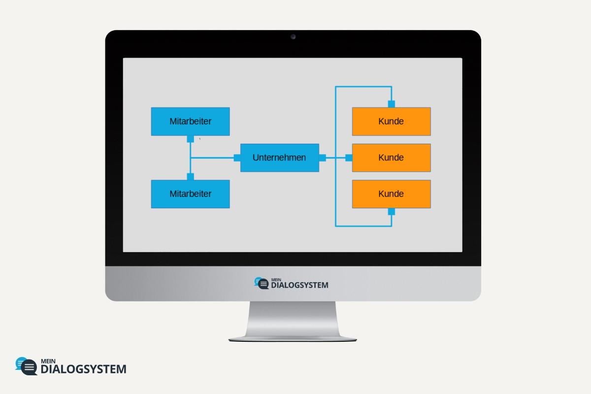 Die 3 strategischen Ebenen der Anwendung Mein Dialogsystem